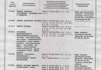 Сертификат соответствия Гост-Р на установку дополнительного оборудования, манипуляторов, ремонт кузовов