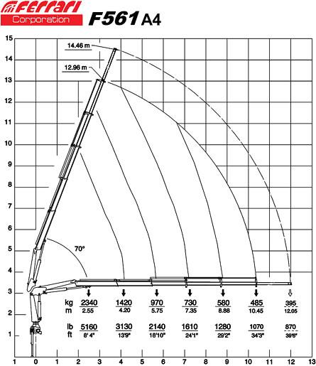 Диаграмма грузоподъемности при максимальном вылете стрелы КМУ Ferrari 561