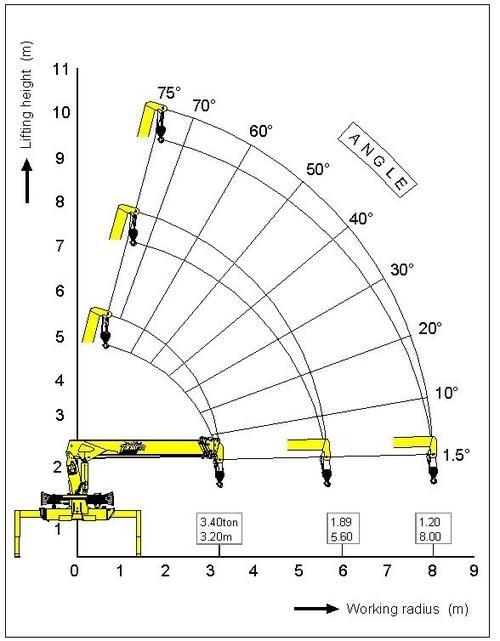 график стрелы манипулятор Soosan SCS 736