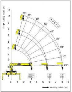 Диаграмма стрелы Крана манипулятора Soosan SCS 867LS