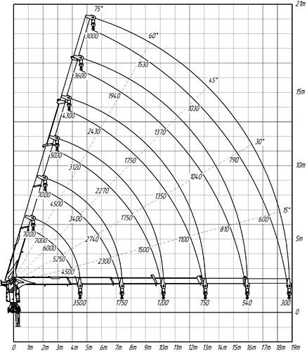 Диаграмма грузоподъемности КМУ Kanglim KS1256