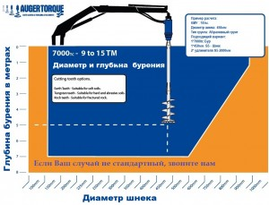 График вращателя 7000ТС для КМУ 15тм