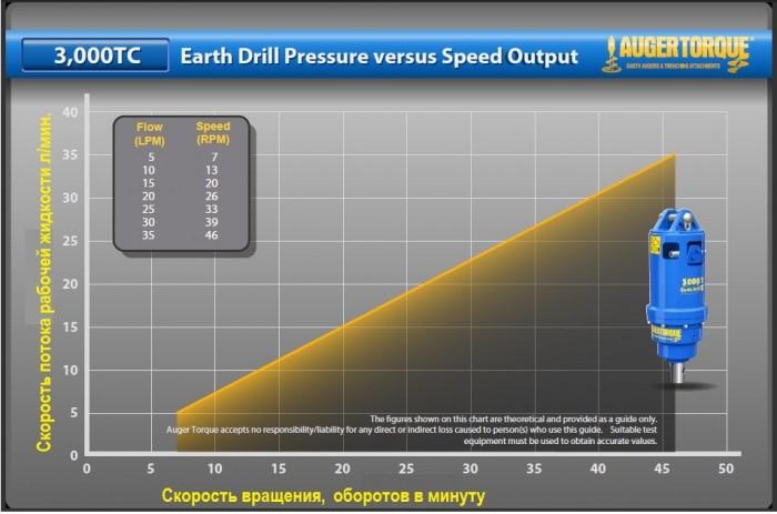 график зависимости скорости вращения бура от скорости потока масла ( для вращателя 3000ТС)