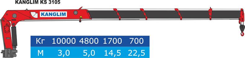 Шкала грузоподъемности Kanglim KS 3105