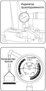 Индикатор грузо- подъемности КМУ