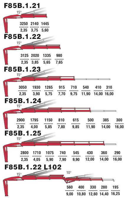 Варианты стрелового оборудования F85B 1.21