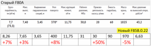 Кран манипулятор FASSI F80А сравнение