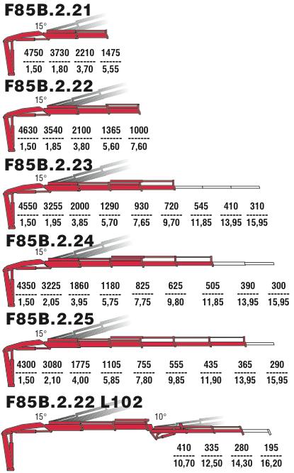 Варианты стрелового оборудования F85B 2.21