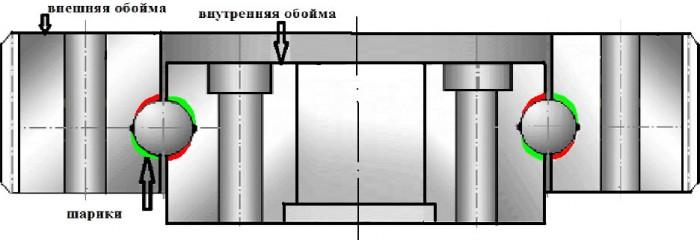 деформации наружной и внутренней обоймы ОПУ КМУ