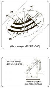 Рабочий радиус при подъеме груза на примере КМУ URV 503