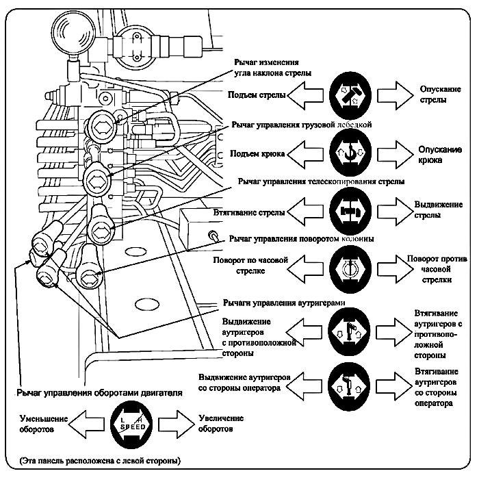 Расположение устройств управления КМУ