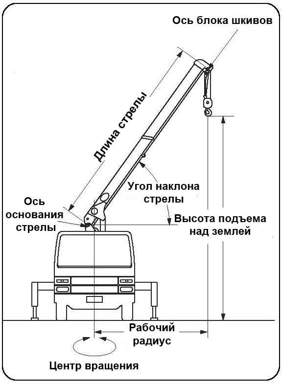 Стрела КМУ